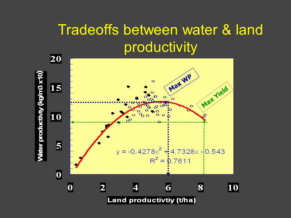 Tradeoffs between water & land productivity Max WP Max Yield