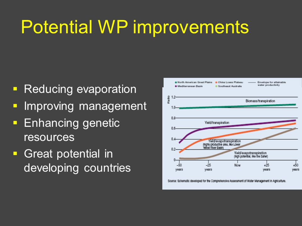 Potential WP improvements Reducing evaporation Improving management Enhancing genetic resources Great potential in developing countries