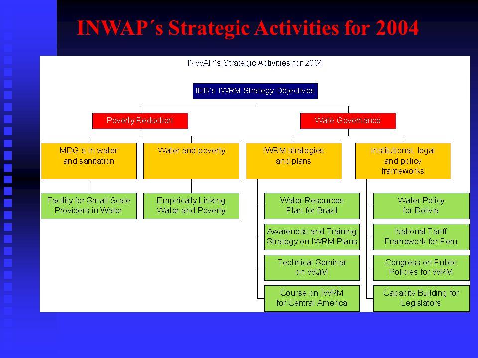 INWAP´s Strategic Activities for 2004