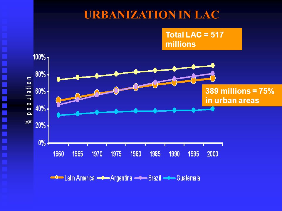 URBANIZATION IN LAC Total LAC = 517 millions 389 millions = 75% in urban areas