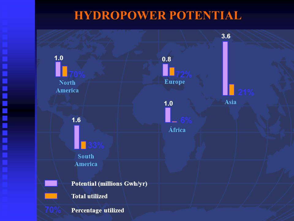 70% Potential (millions Gwh/yr) Total utilized Percentage utilized 70% 1.0 72% 0.8 North America Europe 33% 1.6 6% 1.0 21% 3.6 South America África Asia HYDROPOWER POTENTIAL