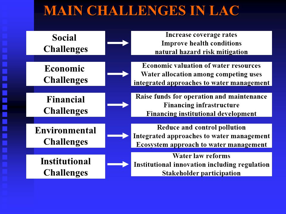 Social Challenges Economic Challenges Financial Challenges Environmental Challenges Institutional Challenges MAIN CHALLENGES IN LAC Increase coverage rates Improve health conditions natural hazard risk mitigation Economic valuation of water resources Water allocation among competing uses integrated approaches to water management Raise funds for operation and maintenance Financing infrastructure Financing institutional development Reduce and control pollution Integrated approaches to water management Ecosystem approach to water management Water law reforms Institutional innovation including regulation Stakeholder participation