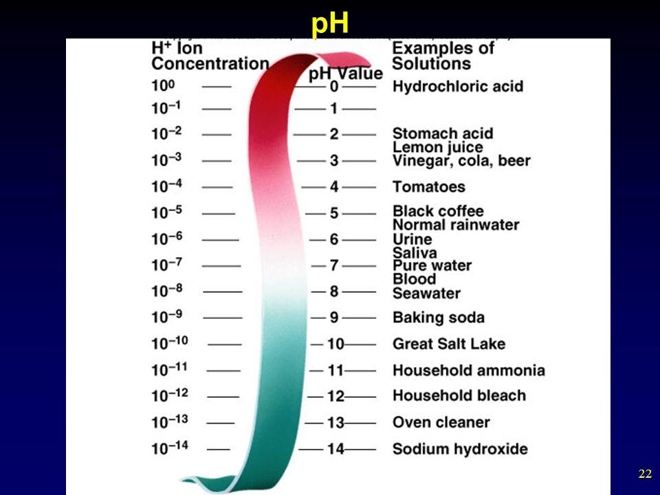 22 pH