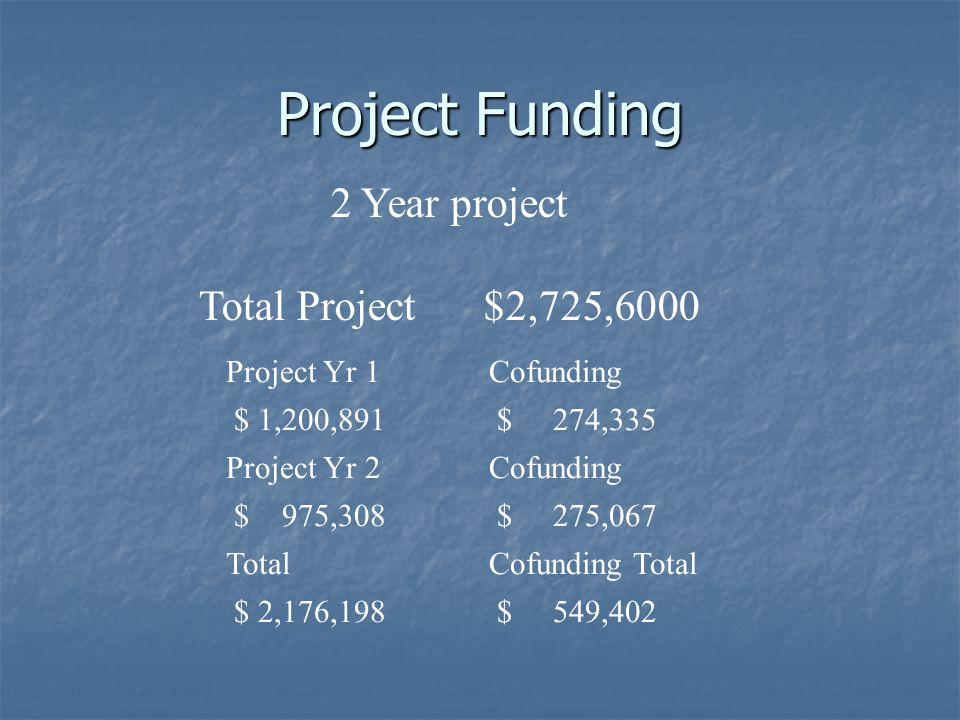Project Funding Project Yr 1Cofunding $ 1,200,891 $ 274,335 Project Yr 2Cofunding $ 975,308 $ 275,067 TotalCofunding Total $ 2,176,198 $ 549,402 2 Year project Total Project $2,725,6000