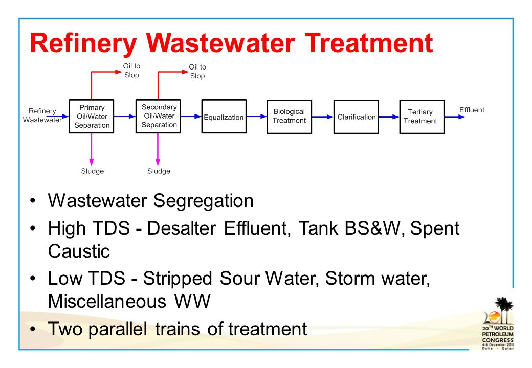 Refinery Wastewater Treatment Wastewater Segregation High TDS - Desalter Effluent, Tank BS&W, Spent Caustic Low TDS - Stripped Sour Water, Storm water