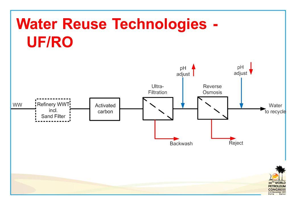 Water Reuse Technologies - UF/RO