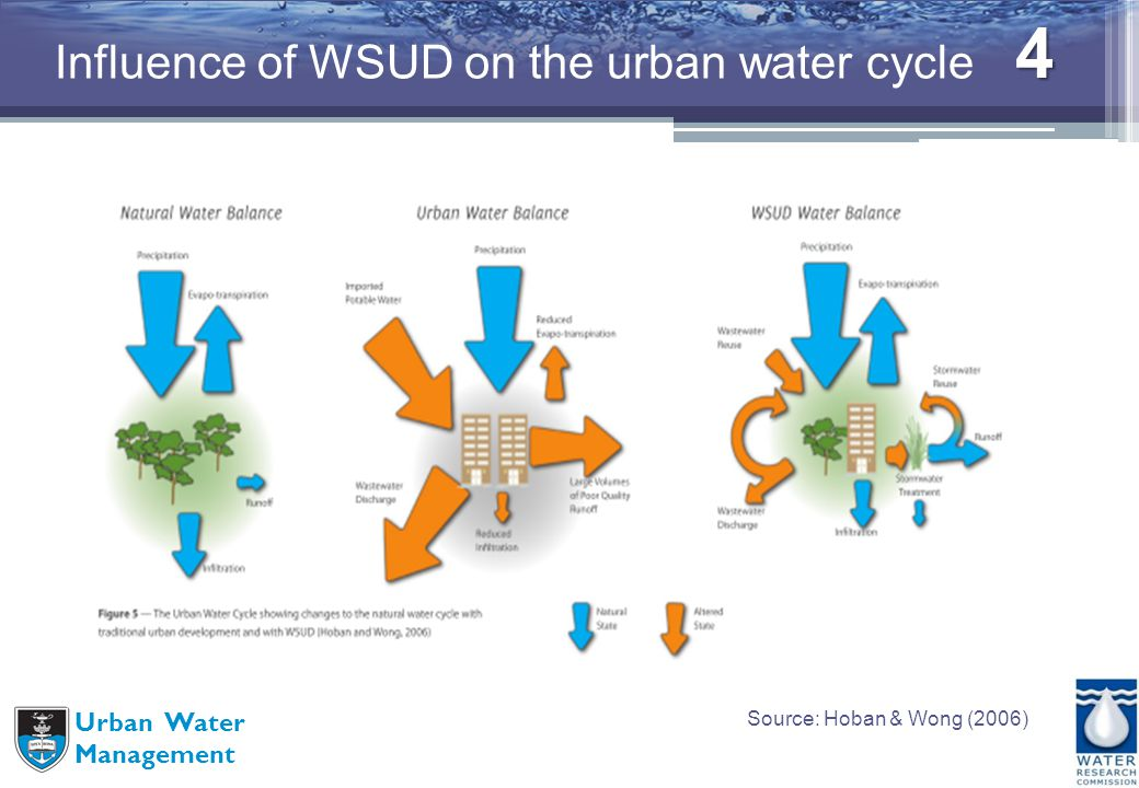 4 Urban Water Management Influence of WSUD on the urban water cycle Source: Hoban & Wong (2006)