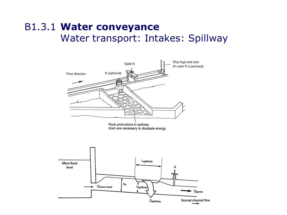 B1.3.1Water conveyance Water transport: Intakes: Spillway