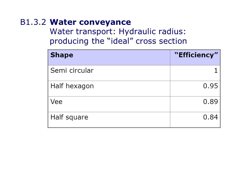 B1.3.2Water conveyance Water transport: Hydraulic radius: producing the ideal cross section ShapeEfficiency Semi circular1 Half hexagon0.95 Vee0.89 Half square0.84