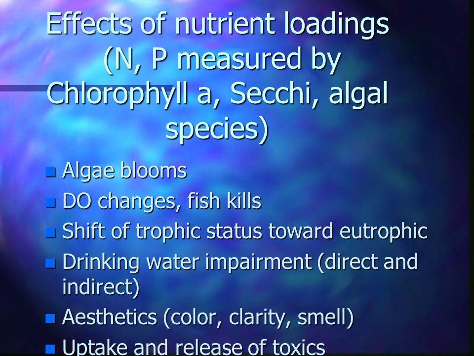 Effects of nutrient loadings (N, P measured by Chlorophyll a, Secchi, algal species) n Algae blooms n DO changes, fish kills n Shift of trophic status