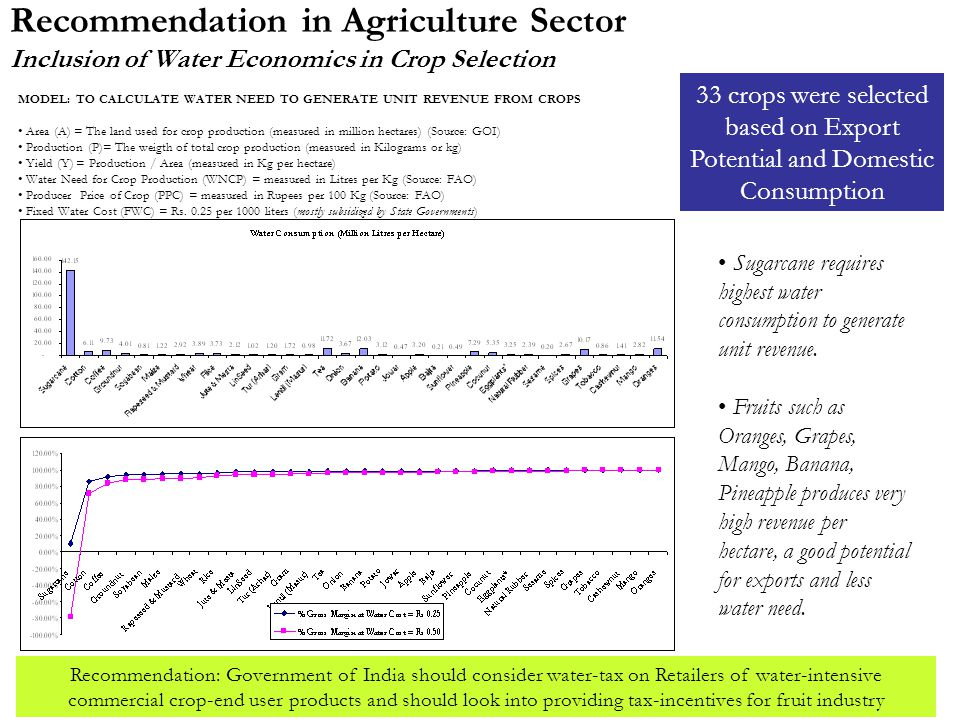 Recommendation in Agriculture Sector Inclusion of Water Economics in Crop Selection MODEL: TO CALCULATE WATER NEED TO GENERATE UNIT REVENUE FROM CROPS Area (A) = The land used for crop production (measured in million hectares) (Source: GOI) Production (P)= The weigth of total crop production (measured in Kilograms or kg) Yield (Y) = Production / Area (measured in Kg per hectare) Water Need for Crop Production (WNCP) = measured in Litres per Kg (Source: FAO) Producer Price of Crop (PPC) = measured in Rupees per 100 Kg (Source: FAO) Fixed Water Cost (FWC) = Rs.