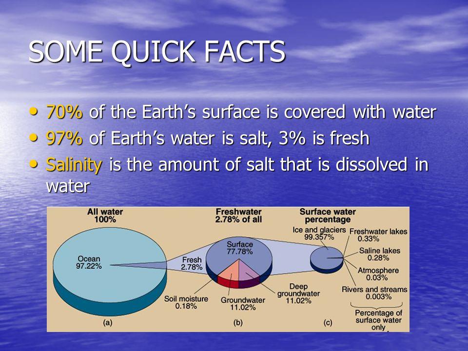 UNDERGROUND WATER Scientist approximate that about 1/3 of the worlds fresh water lies underground Scientist approximate that about 1/3 of the worlds fresh water lies underground