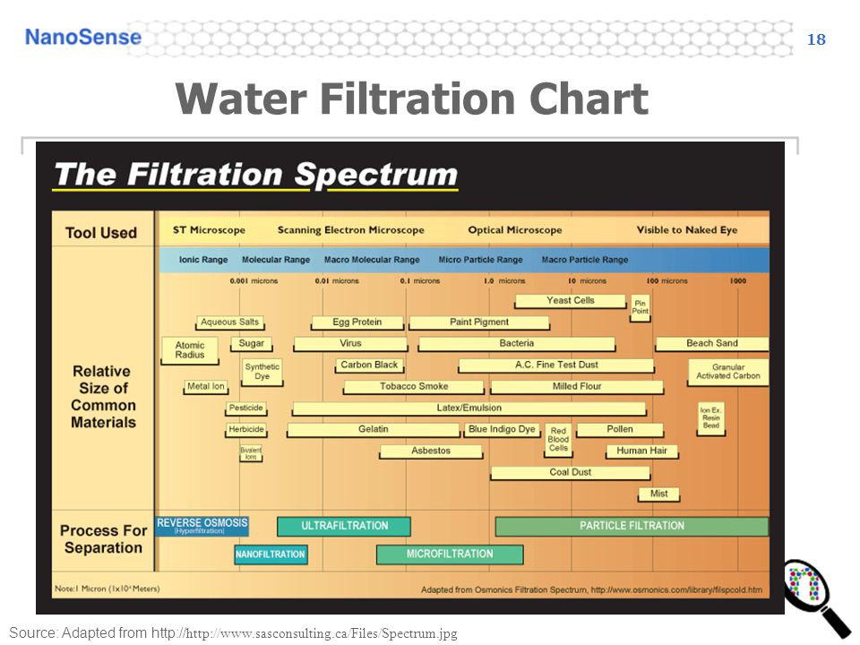18 Water Filtration Chart Source: Adapted from http:// http://www.sasconsulting.ca/Files/Spectrum.jpg