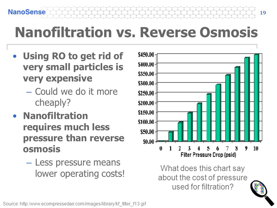 19 Nanofiltration vs. Reverse Osmosis Using RO to get rid of very small particles is very expensive – Could we do it more cheaply? Nanofiltration requ