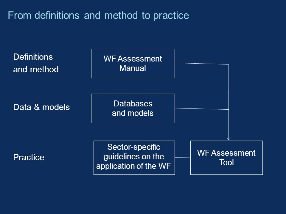 Definitions and method Data & models Practice From definitions and method to practice WF Assessment Manual WF Assessment Tool Databases and models Sector-specific guidelines on the application of the WF