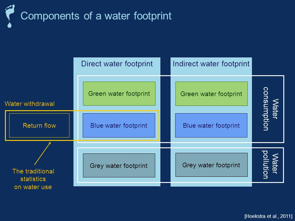 Direct water footprint Indirect water footprint Green water footprint Blue water footprint Grey water footprint Water consumption Water pollution [Hoekstra et al., 2011] Return flow Water withdrawal The traditional statistics on water use Components of a water footprint