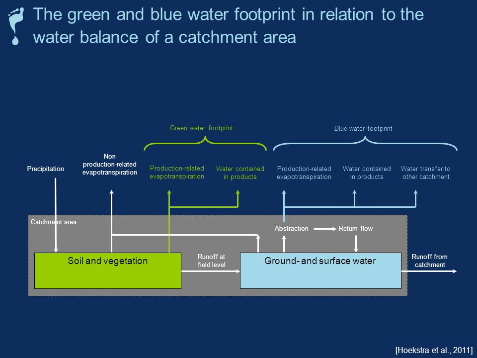 The green and blue water footprint in relation to the water balance of a catchment area Runoff from catchment Ground- and surface waterSoil and vegetation Precipitation Non production-related evapotranspiration Production-related evapotranspiration Abstraction Return flow Production-related evapotranspiration Water contained in products Water transfer to other catchment Runoff at field level Green water footprint Blue water footprint Catchment area Water contained in products [Hoekstra et al., 2011]
