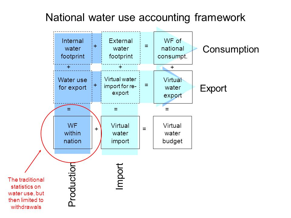 Consumption Export Production Import Internal water footprint External water footprint WF of national consumpt.