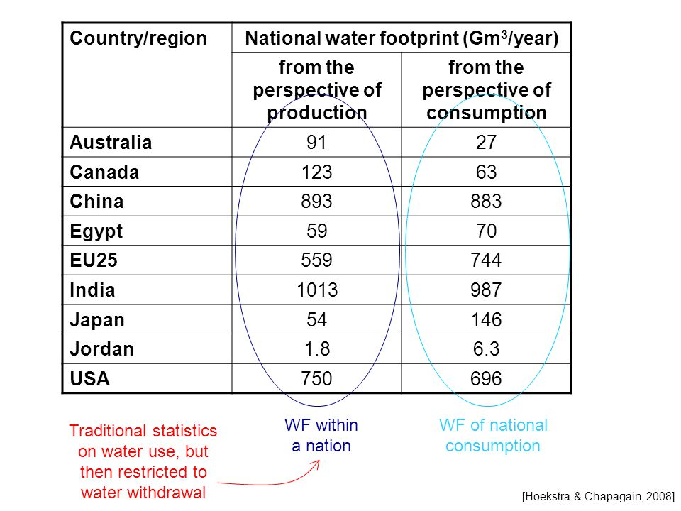 Country/regionNational water footprint (Gm 3 /year) from the perspective of production from the perspective of consumption Australia9127 Canada12363 C