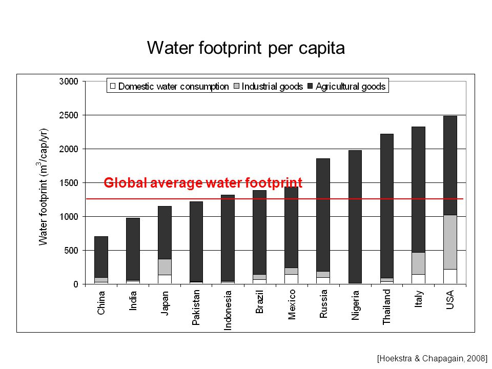 Water footprint per capita Global average water footprint [Hoekstra & Chapagain, 2008]