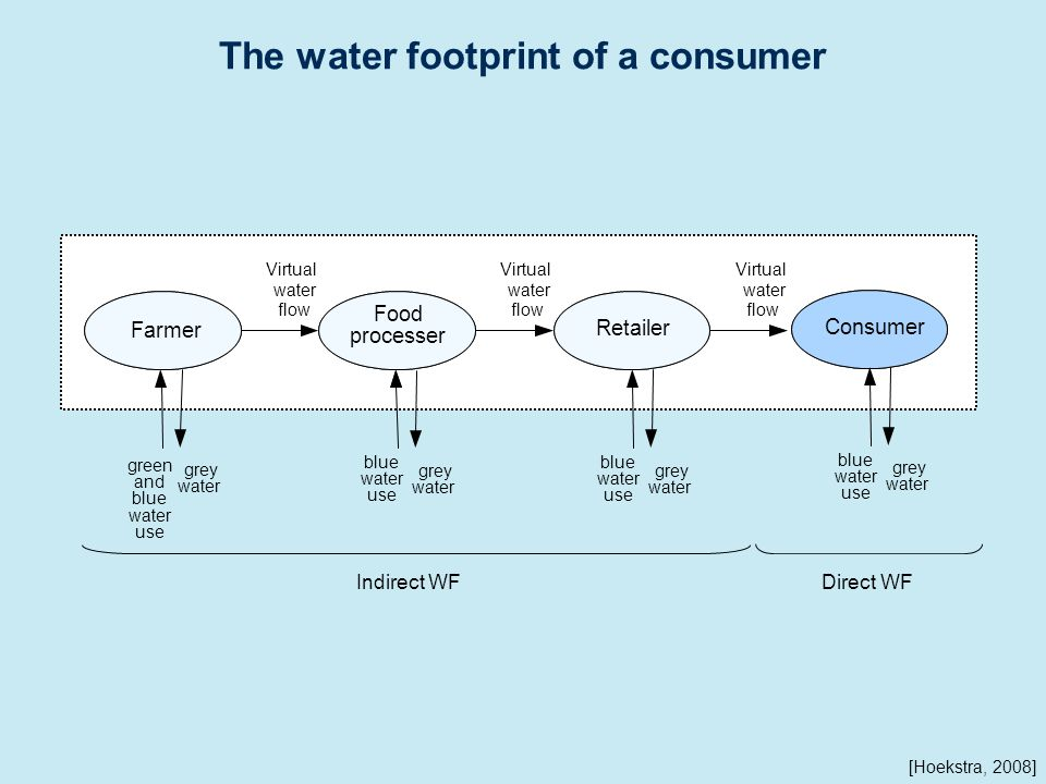 The water footprint of a consumer Indirect WFDirect WF blue water use grey water Farmer Retailer Food processer Virtual water flow Virtual water flow Virtual water flow green and blue water use blue water use grey water grey water Consumer blue water use grey water [Hoekstra, 2008]