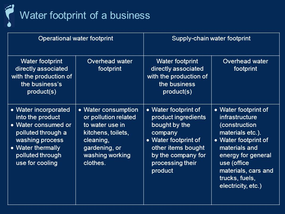 Operational water footprintSupply-chain water footprint Water footprint directly associated with the production of the businesss product(s) Overhead w