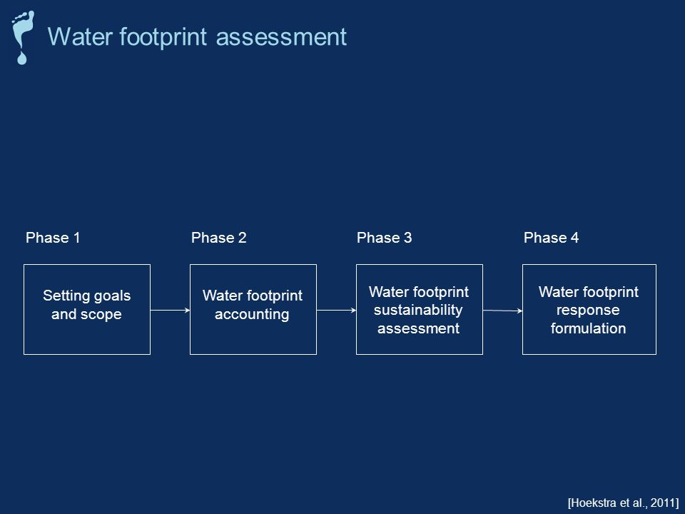 Water footprint sustainability assessment Water footprint accounting Water footprint response formulation Setting goals and scope Phase 1Phase 2Phase