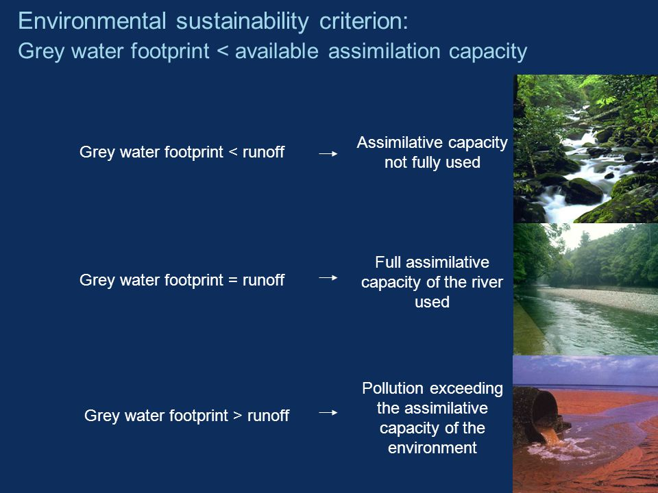 Pollution exceeding the assimilative capacity of the environment Grey water footprint < runoff Assimilative capacity not fully used Full assimilative