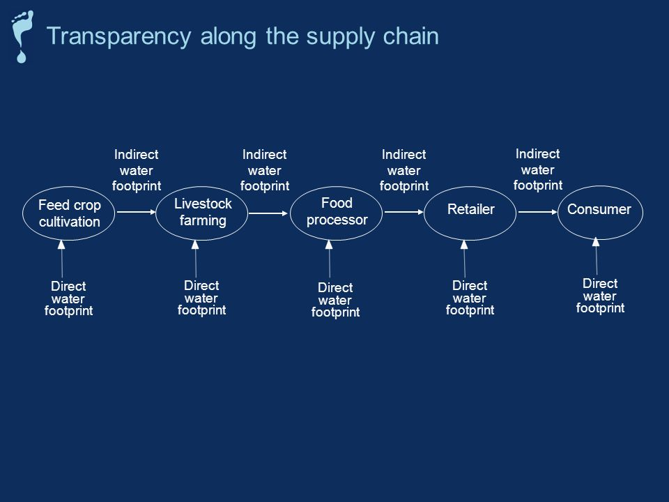 Transparency along the supply chain Feed crop cultivation Indirect water footprint Direct water footprint Livestock farming Direct water footprint Ind