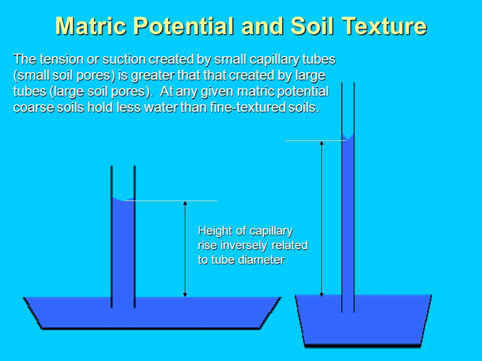 Height of capillary rise inversely related to tube diameter Matric Potential and Soil Texture The tension or suction created by small capillary tubes