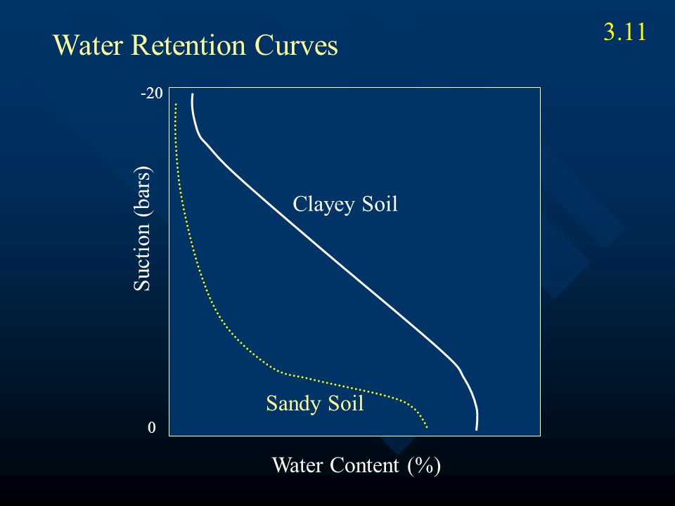 3.11 Sandy Soil Clayey Soil Water Content (%) Suction (bars) Water Retention Curves