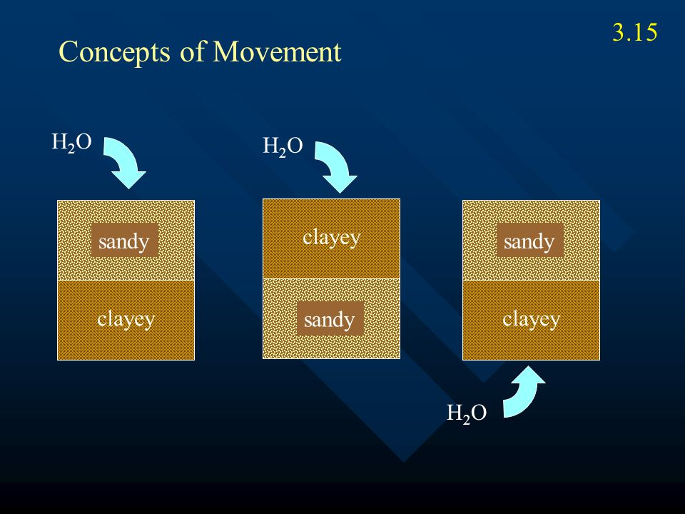 3.15 clayey sandy H2OH2O Concepts of Movement sandy clayey H2OH2O sandy H2OH2O