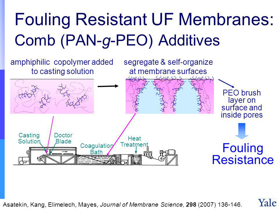 Fouling Resistant UF Membranes: Comb (PAN-g-PEO) Additives Doctor Blade Coagulation Bath Casting Solution Heat Treatment Bath Casting Solution Doctor Blade Coagulation Bath Heat Treatment amphiphilic copolymer added to casting solution segregate & self-organize at membrane surfaces PEO brush layer on surface and inside pores Fouling Resistance Asatekin, Kang, Elimelech, Mayes, Journal of Membrane Science, 298 (2007) 136-146.