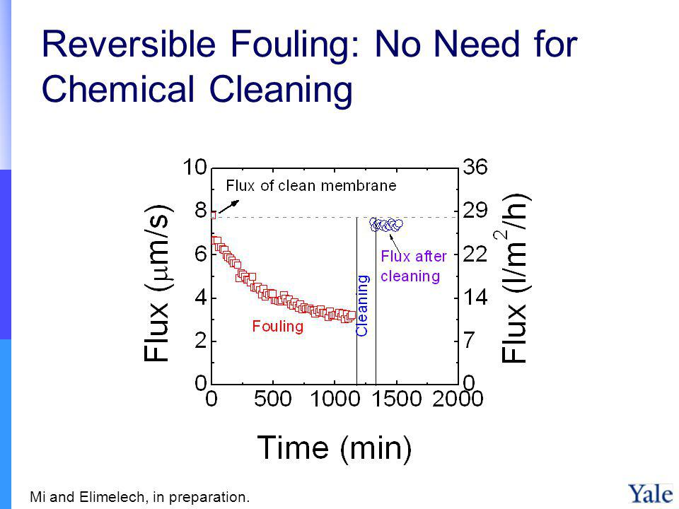 Reversible Fouling: No Need for Chemical Cleaning Mi and Elimelech, in preparation.