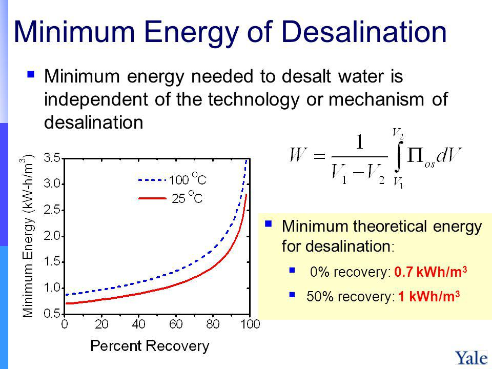 Minimum Energy of Desalination Minimum energy needed to desalt water is independent of the technology or mechanism of desalination Minimum theoretical energy for desalination : 0% recovery: 0.7 kWh/m 3 50% recovery: 1 kWh/m 3