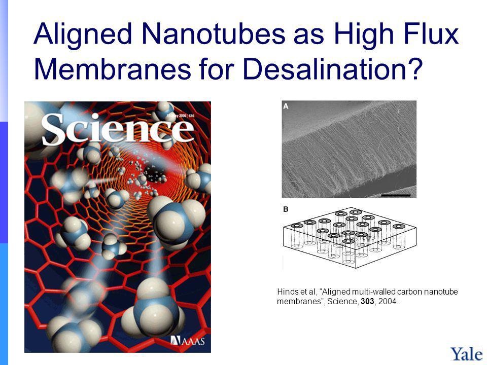 Aligned Nanotubes as High Flux Membranes for Desalination? Hinds et al, Aligned multi-walled carbon nanotube membranes, Science, 303, 2004.