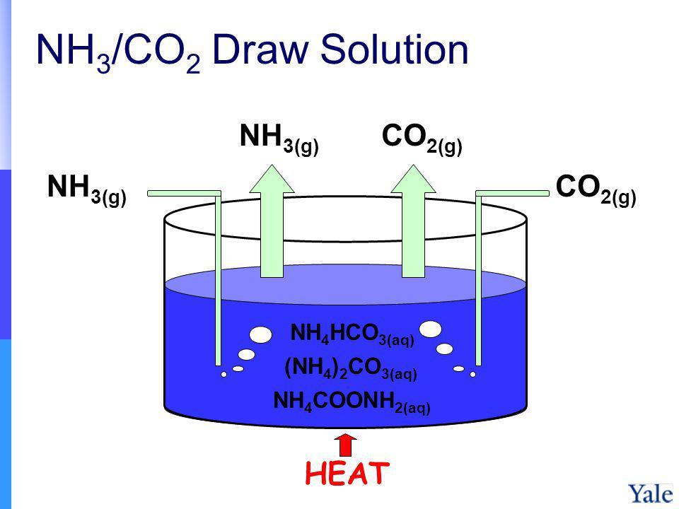 NH 3 /CO 2 Draw Solution NH 3(g) CO 2(g) NH 4 HCO 3(aq) (NH 4 ) 2 CO 3(aq) NH 4 COONH 2(aq) HEAT NH 3(g) CO 2(g)