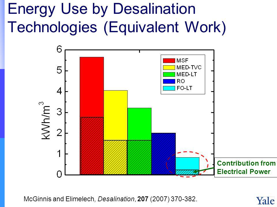 Energy Use by Desalination Technologies (Equivalent Work) Contribution from Electrical Power McGinnis and Elimelech, Desalination, 207 (2007) 370-382.