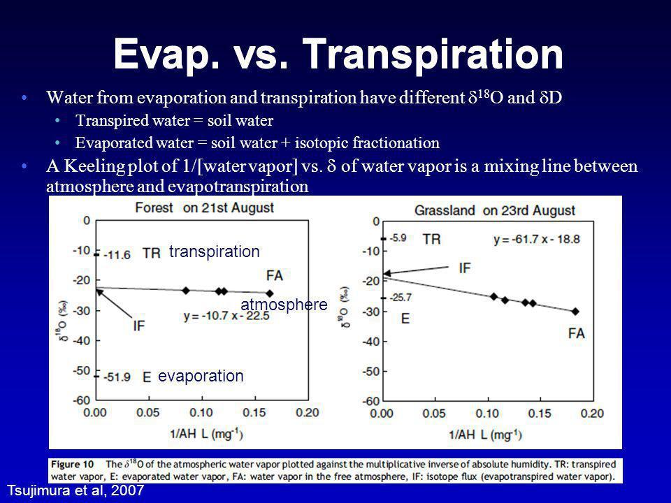 Evap. vs. Transpiration Water from evaporation and transpiration have different 18 O and D Transpired water = soil water Evaporated water = soil water