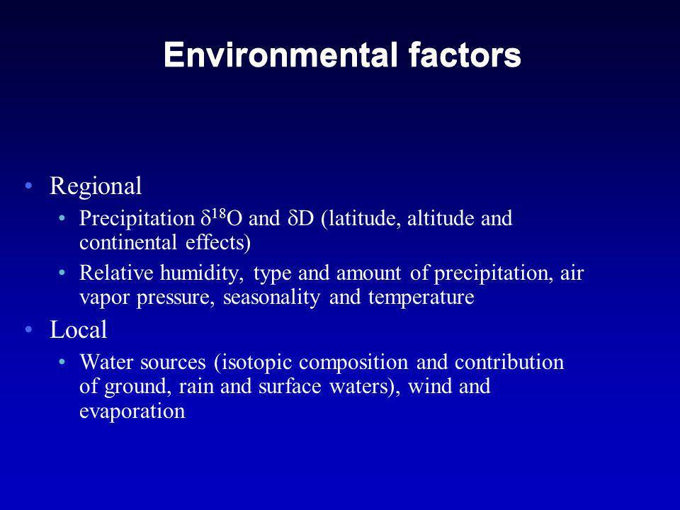 Isotopes in Precipitation Online Isotope in Precipitation Calculator (OIPC) http://wateriso.eas.purdue.edu/waterisotopes/