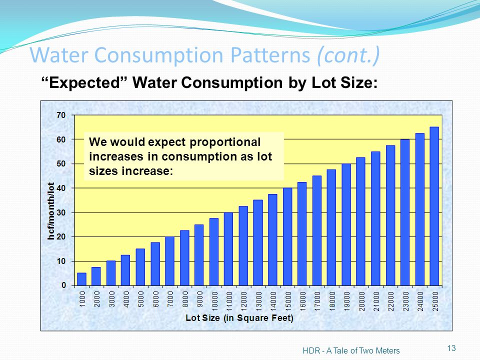 Expected Water Consumption by Lot Size: HDR - A Tale of Two Meters 13 Water Consumption Patterns (cont.) We would expect proportional increases in consumption as lot sizes increase: