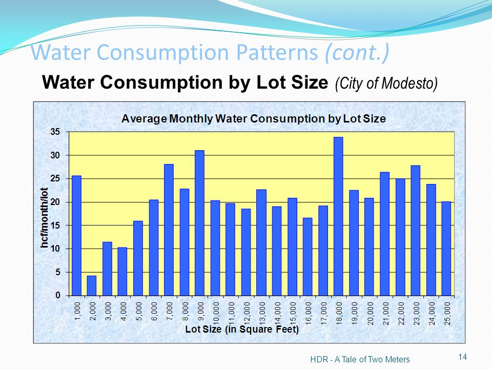 Water Consumption by Lot Size (City of Modesto) HDR - A Tale of Two Meters 14 Water Consumption Patterns (cont.)