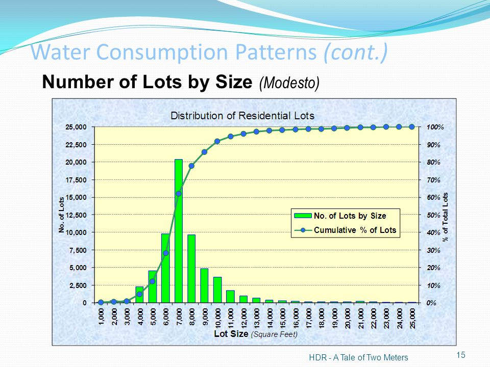 Number of Lots by Size (Modesto) HDR - A Tale of Two Meters 15 Water Consumption Patterns (cont.)