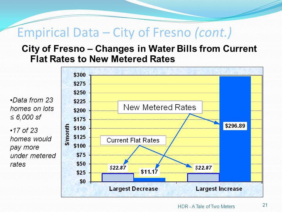 City of Fresno – Changes in Water Bills from Current Flat Rates to New Metered Rates HDR - A Tale of Two Meters 21 Data from 23 homes on lots 6,000 sf 17 of 23 homes would pay more under metered rates Empirical Data – City of Fresno (cont.)