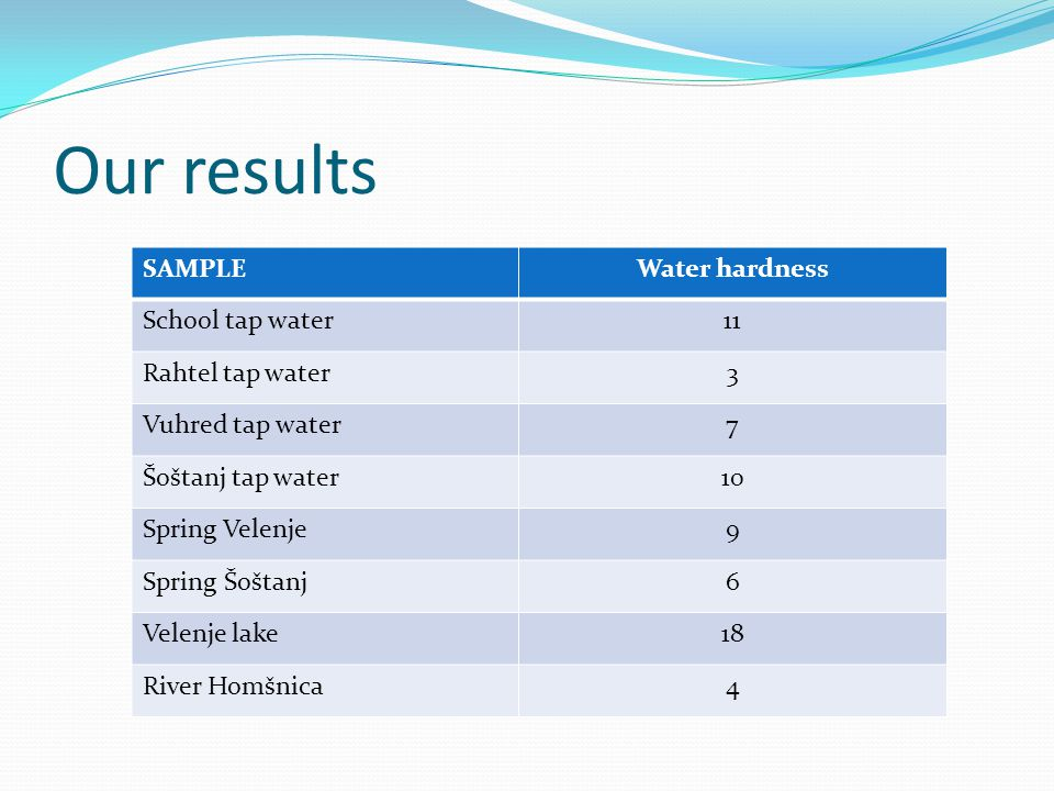 Our results SAMPLEWater hardness School tap water11 Rahtel tap water3 Vuhred tap water7 Šoštanj tap water10 Spring Velenje9 Spring Šoštanj6 Velenje la
