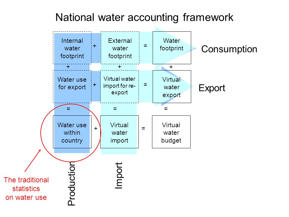 Consumption Export Production Import Internal water footprint External water footprint Water footprint Water use for export Virtual water import for re- export Virtual water export + + = = Water use within country Virtual water import ++ == Virtual water budget + += = National water accounting framework The traditional statistics on water use