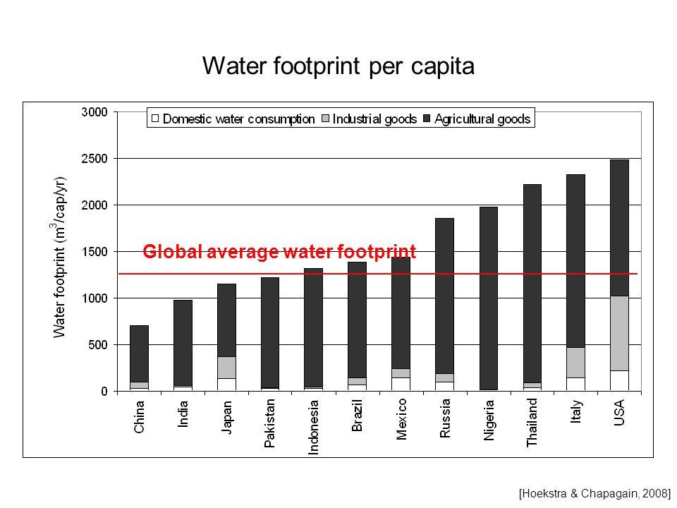 Water footprint per capita Global average water footprint [Hoekstra & Chapagain, 2008]