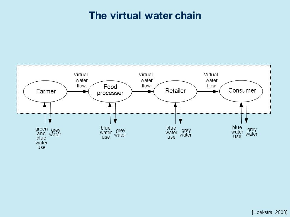 blue water use grey water Farmer Retailer Food processer Virtual water flow Virtual water flow Virtual water flow green and blue water use blue water use grey water grey water Consumer blue water use grey water The virtual water chain [Hoekstra, 2008]