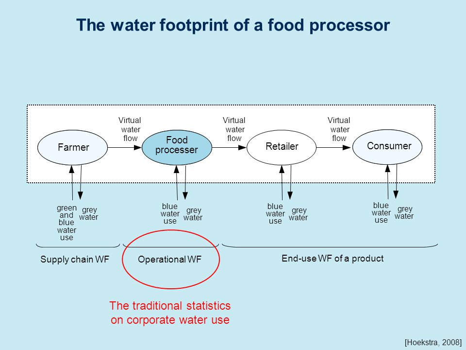 The water footprint of a food processor blue water use grey water Farmer Retailer Food processer Virtual water flow Virtual water flow Virtual water flow green and blue water use blue water use grey water grey water Supply chain WF Operational WF Consumer blue water use grey water End-use WF of a product [Hoekstra, 2008] The traditional statistics on corporate water use