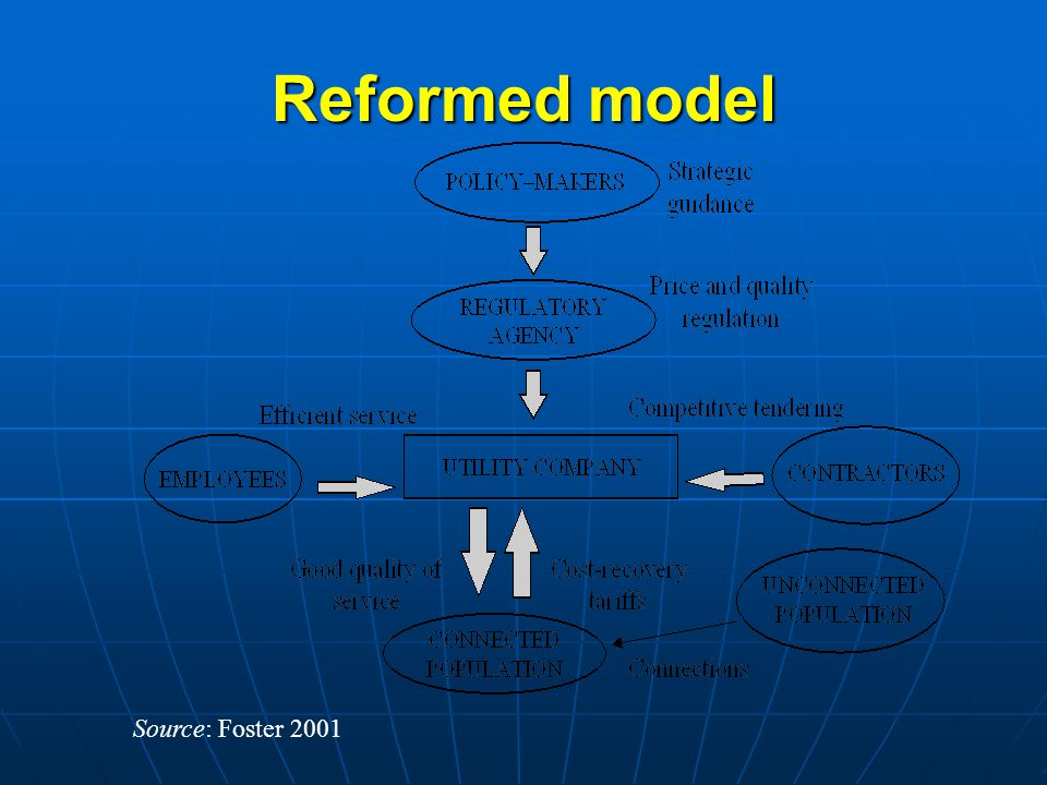 Traditional clientelist model Source: Foster 2001